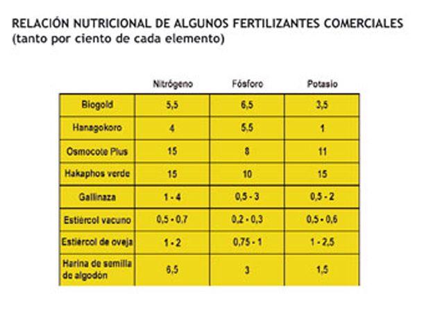 fertilizantescomercialesbonsai