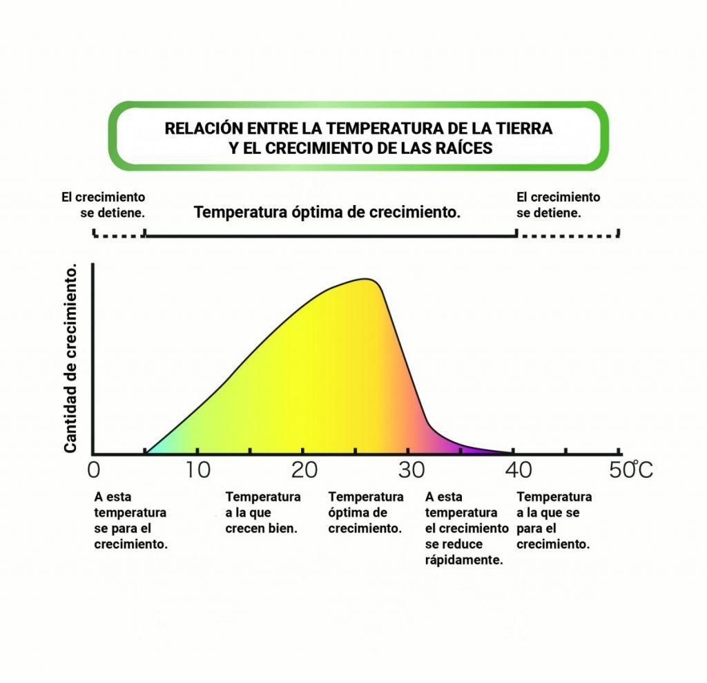 Diagrama Temperatura tierra
